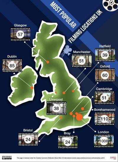 Photograph of Research reveals the UK's most popular filming locations